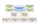Organograma campus - diretorias, assessorias e coordenadorias