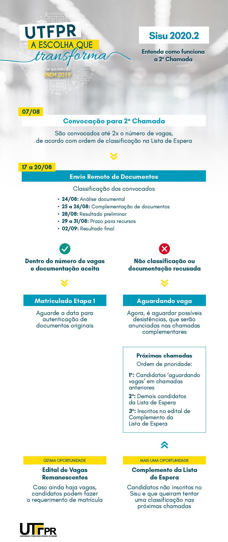 Fluxograma 2ªChamada - Sisu 2020.2