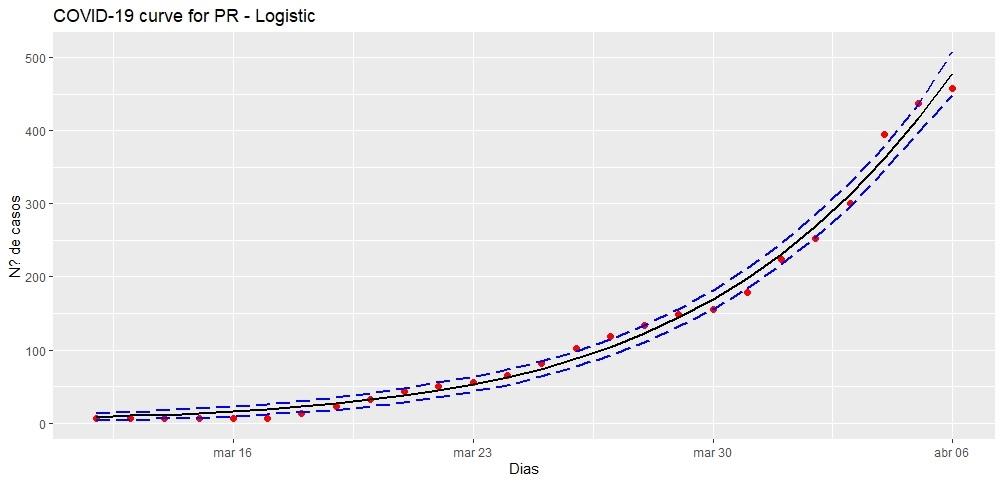 Gráfico 2 - Estatistic.jpg