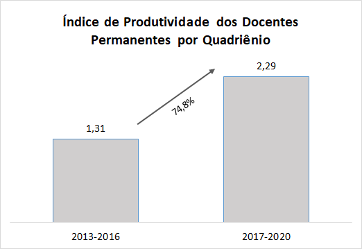 IP Docentes Permanentes.png